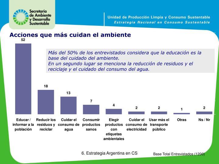 Más del 50% de los entrevistados considera que la educación es la base del cuidado del ambiente.