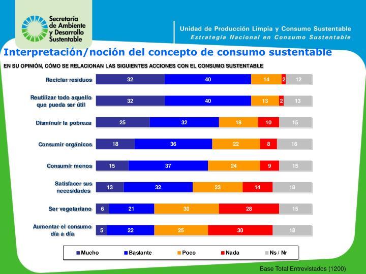 Interpretación/noción del concepto de consumo sustentable