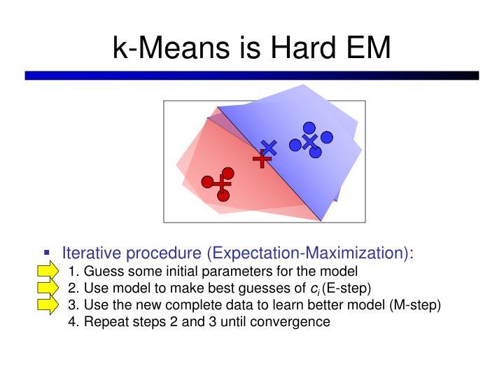 k-Means is Hard EM