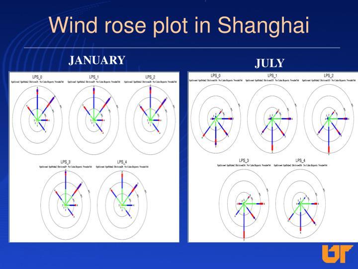 Wind rose plot in Shanghai