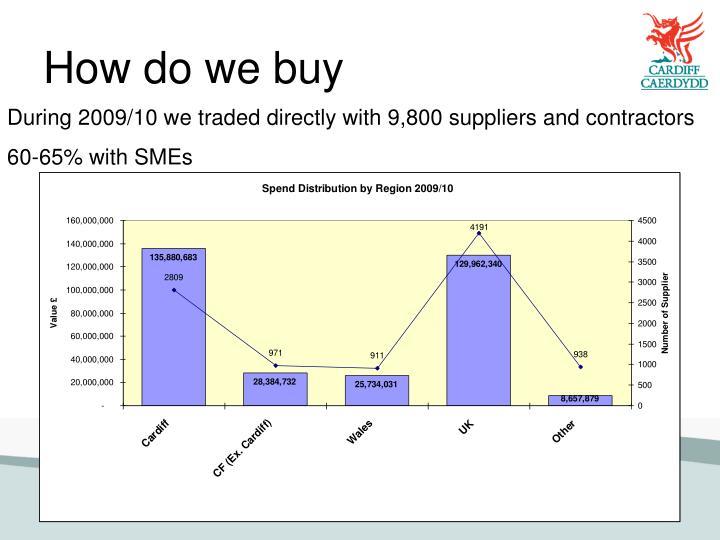 How do we buy