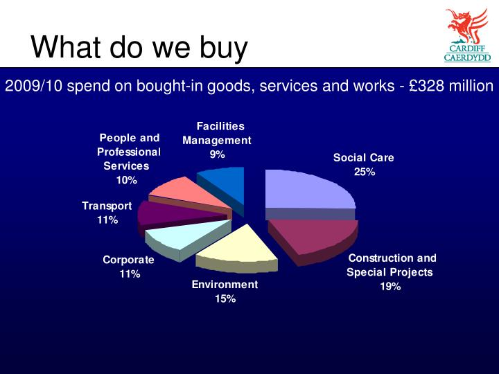 What do we buy
