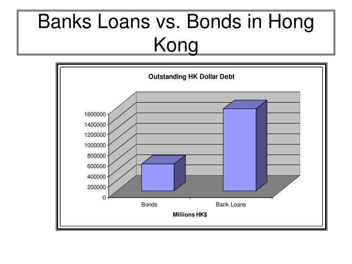 Banks Loans vs. Bonds in Hong Kong