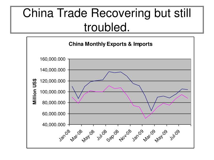 China Trade Recovering but still troubled.