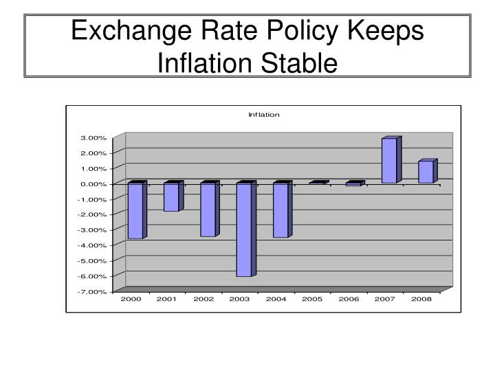 Exchange Rate Policy Keeps Inflation Stable