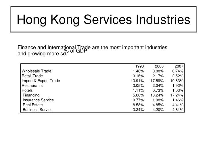 Hong Kong Services Industries