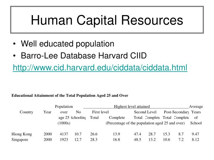 Human Capital Resources