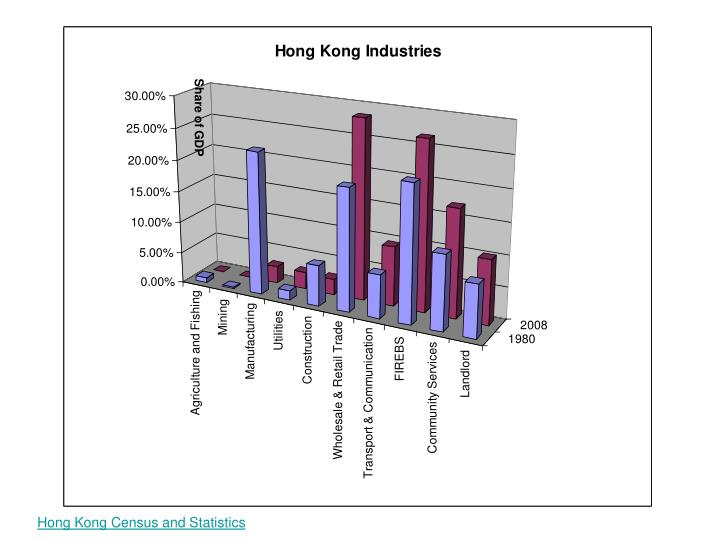 Hong Kong Census and Statistics