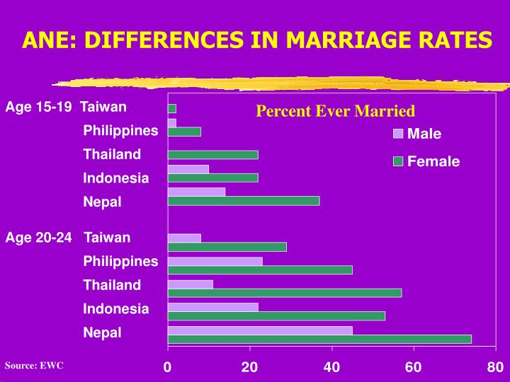 ANE: DIFFERENCES IN MARRIAGE RATES