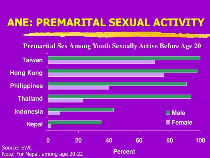 ANE: PREMARITAL SEXUAL ACTIVITY