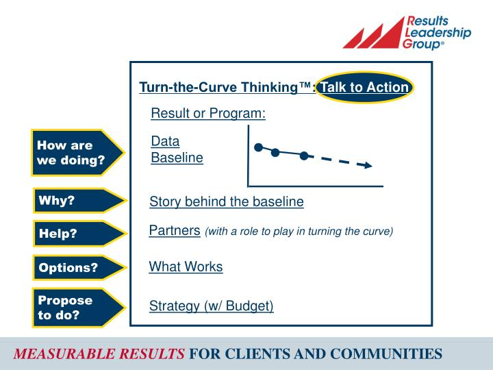 Turn-the-Curve Thinking™:
