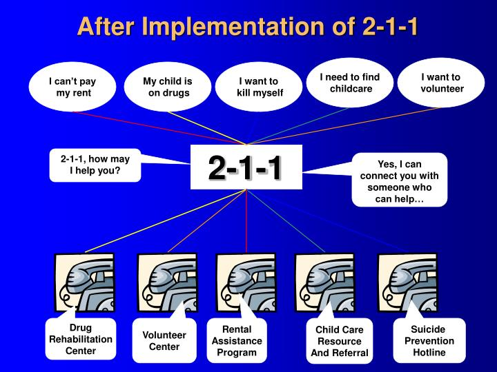 After Implementation of 2-1-1