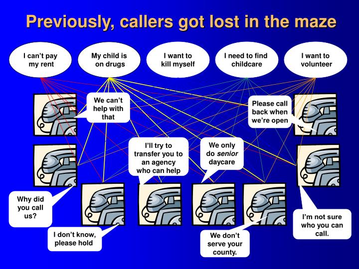 Previously, callers got lost in the maze
