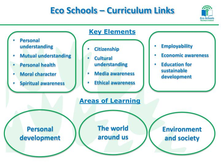 Eco Schools – Curriculum Links