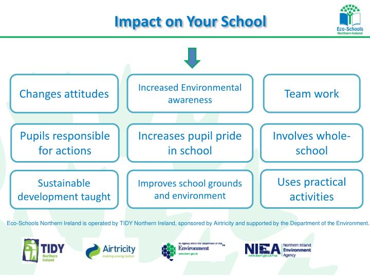 Impact on Your School