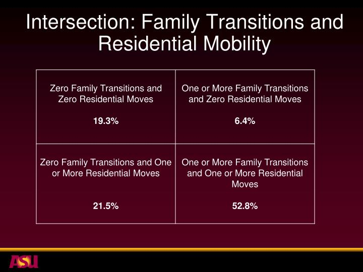 Intersection: Family Transitions and Residential Mobility