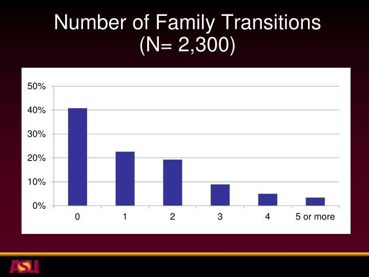 Number of Family Transitions