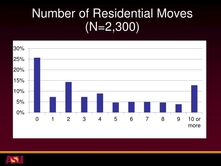 Number of Residential Moves