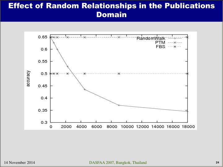 Effect of Random Relationships in the Publications Domain