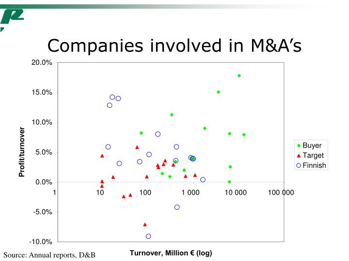 Companies involved in M&A's