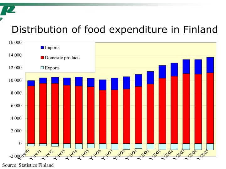 Distribution of food expenditure in Finland