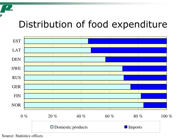 Distribution of food expenditure