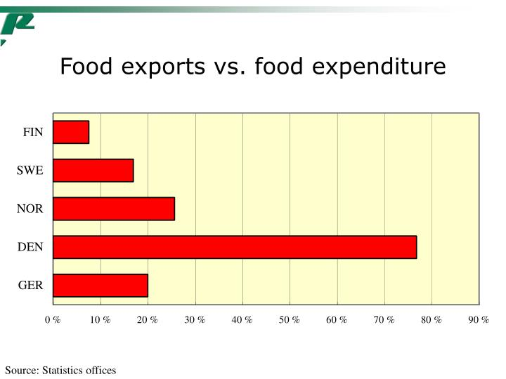 Food exports vs. food expenditure