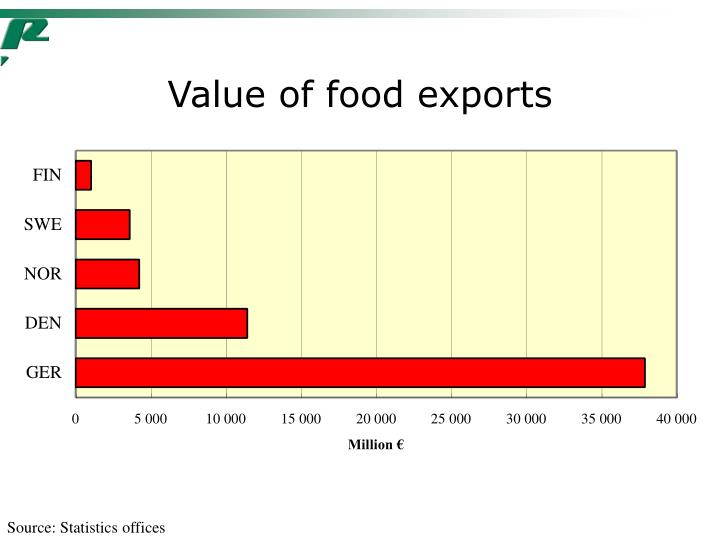Value of food exports