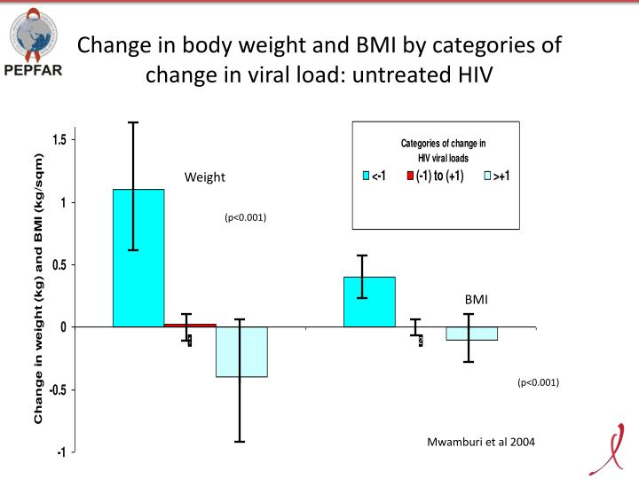 Change in body weight and BMI by categories of change in viral load: untreated HIV
