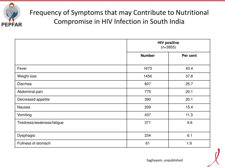 Frequency of Symptoms that may Contribute to Nutritional Compromise in HIV Infection in South India