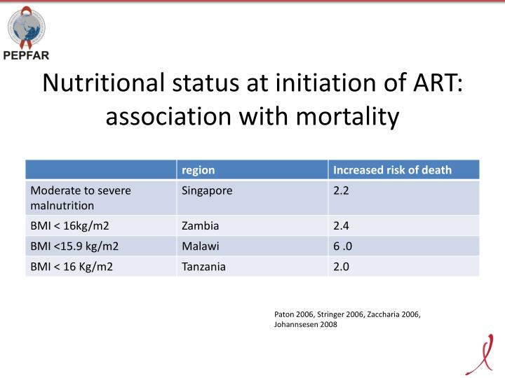 Nutritional status at initiation of ART: association with mortality