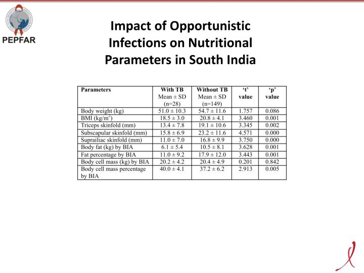 Impact of Opportunistic Infections on Nutritional Parameters in South India