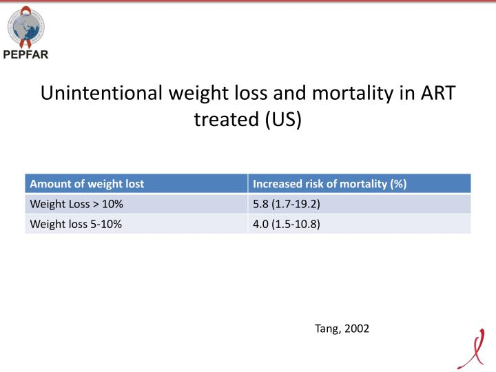 Unintentional weight loss and mortality in ART treated (US)
