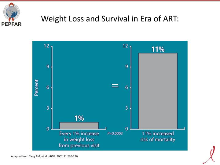 Weight Loss and Survival in Era of ART: