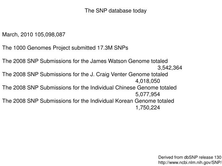 The SNP database today