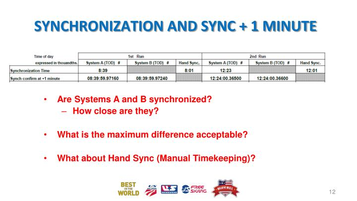 Synchronization and Sync + 1 Minute