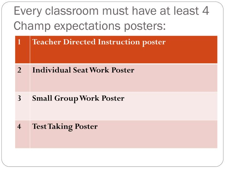 Every classroom must have at least 4 Champ expectations posters: