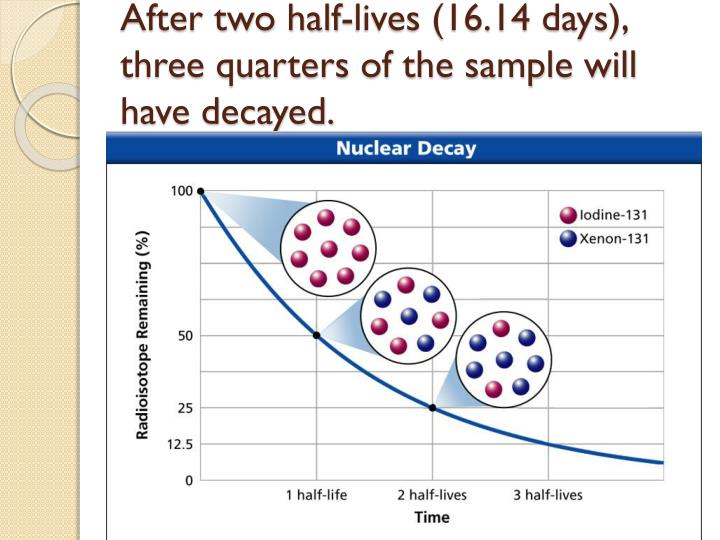 After two half-lives (16.14 days), three quarters of the sample will have decayed.
