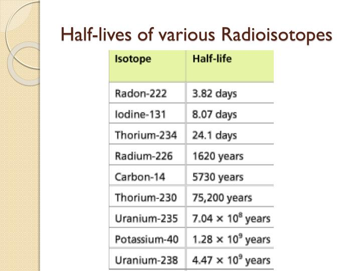 Half-lives of various Radioisotopes