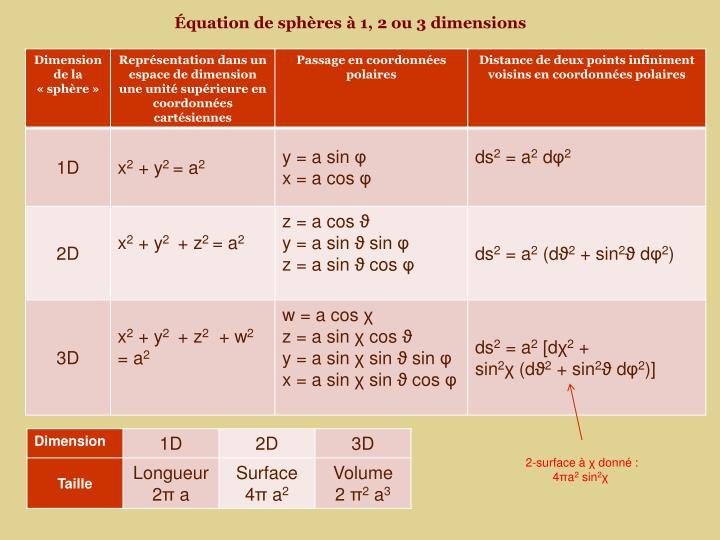 Équation de sphères à 1, 2 ou 3 dimensions