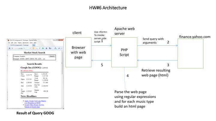 HW#6 Architecture