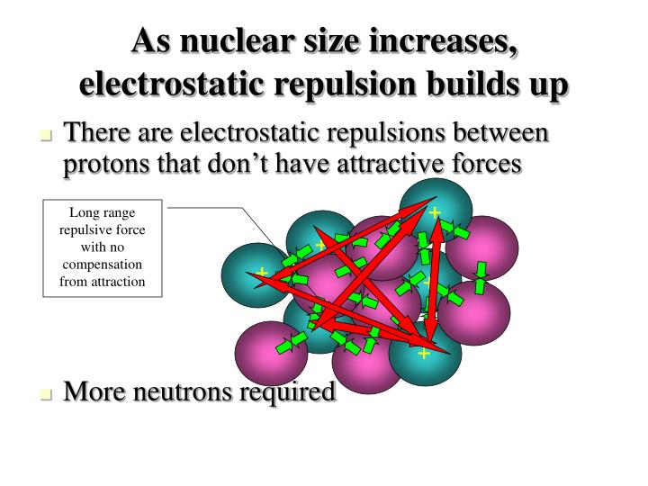 As nuclear size increases, electrostatic repulsion builds up