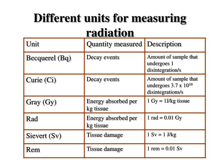 Different units for measuring radiation
