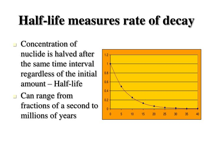 Half-life measures rate of decay