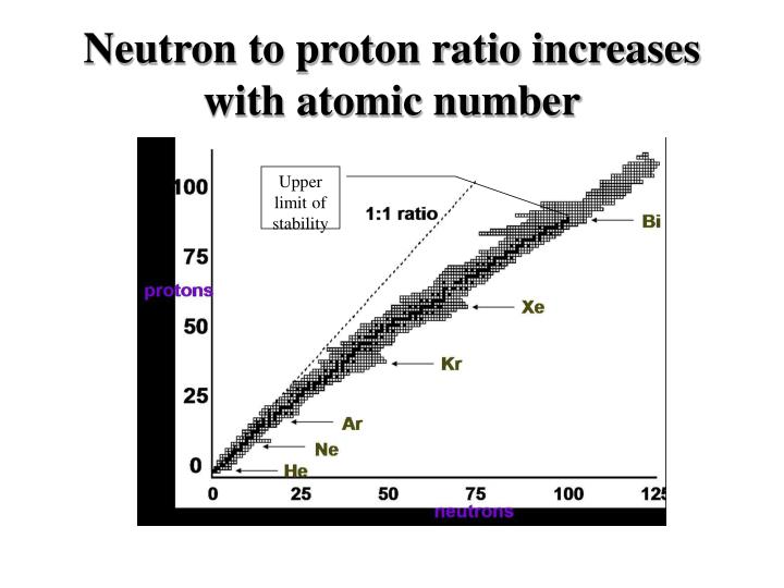 Neutron to proton ratio increases with atomic number