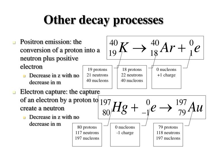Other decay processes