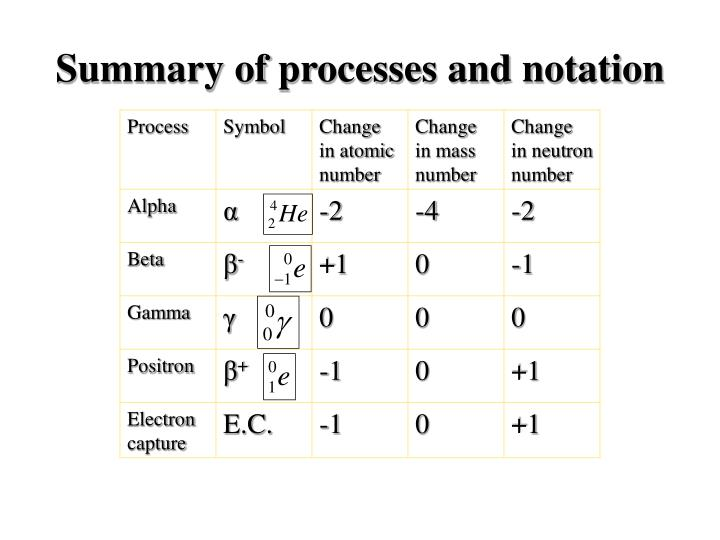 Summary of processes and notation