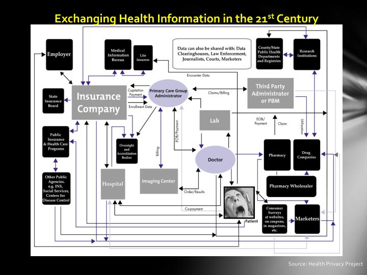 Exchanging health information in the 21 st century
