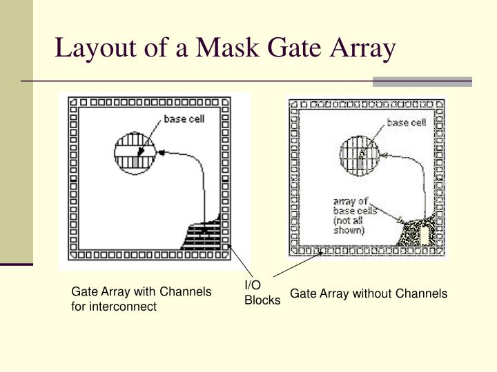 Layout of a Mask Gate Array