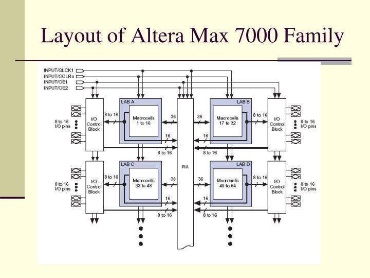 Layout of Altera Max 7000 Family